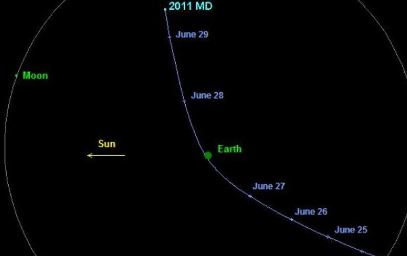 L'astéroïde 2011MD a frôlé la Terre
