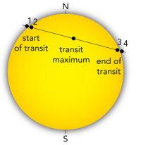 Vénus a rendez-vous avec le Soleil