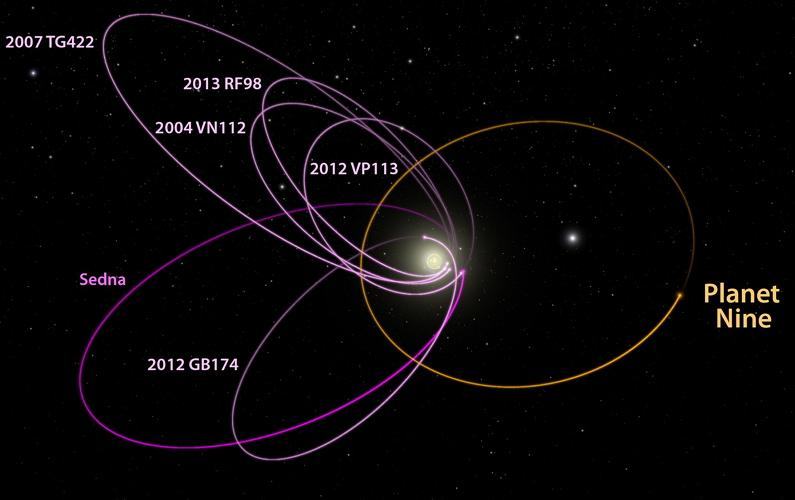 Une neuvième planète?