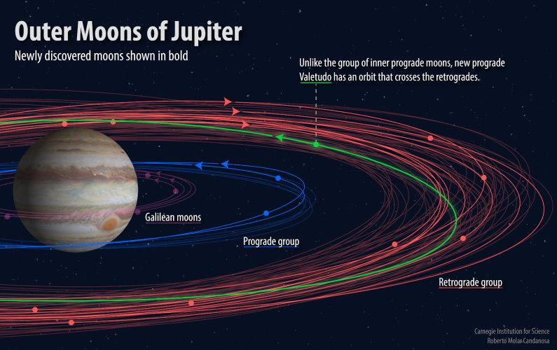 79 satellites autour de Jupiter