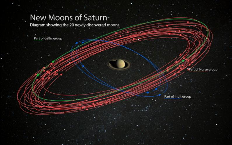 Saturne surpasse Jupiter après la découverte de 20 nouvelles lunes