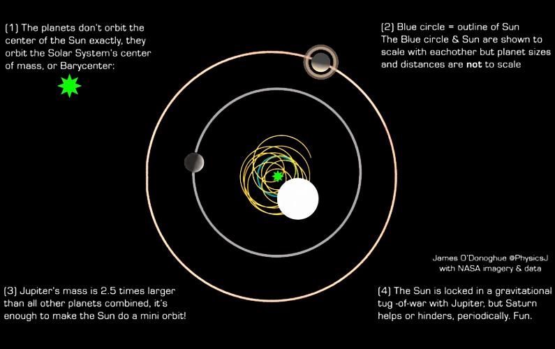 Le centre de gravité du Système solaire a été estimé avec une précision de 100 mètres