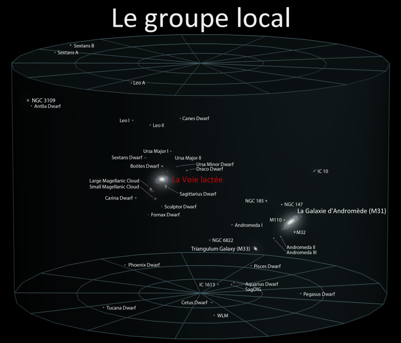 Groupe local