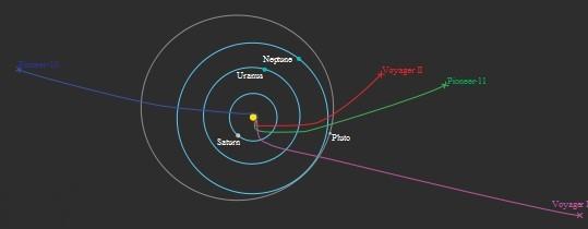 Les sondes spatiales