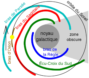 Structure de a Galaxie