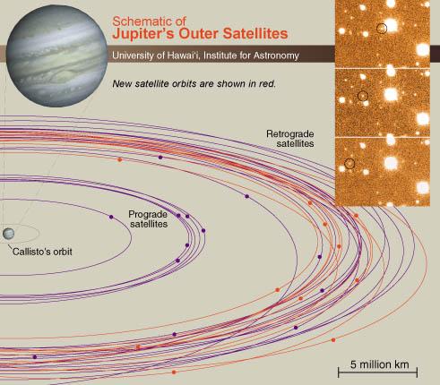 Les nouveaux satellites de Jupiter