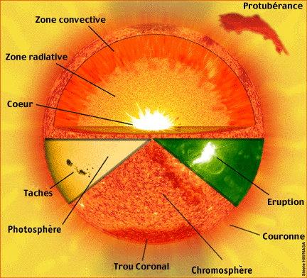 Structure interne du Soleil